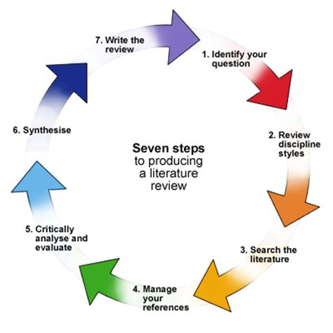 How to Write a Research PaperBook Review